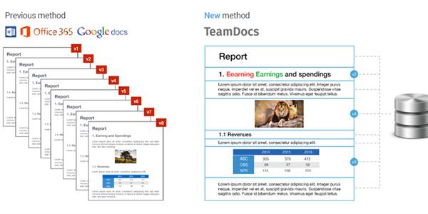 TeamDocs-Difference | Kollaborationssoftware