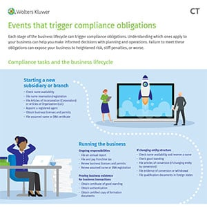 infographic on business events that trigger compliance requirements and obligations