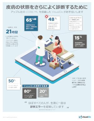 Thumbnail of VisualDx Plus DermExpert (JP) infographic