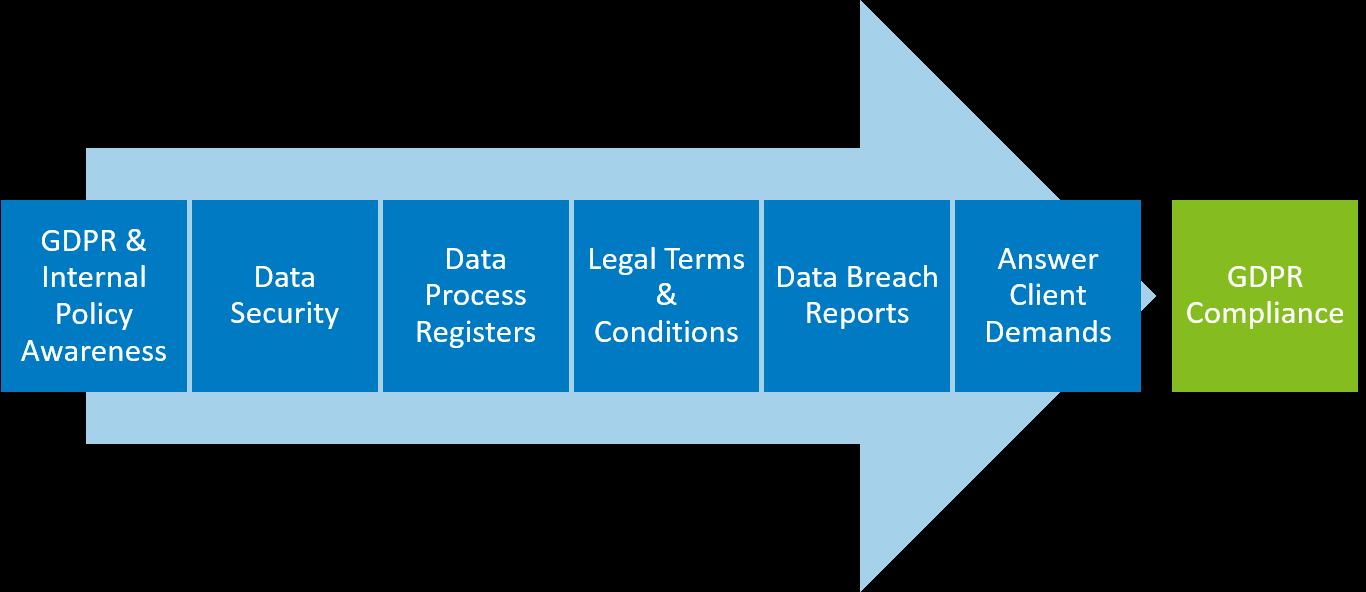 GDPR-Compliance-Journey