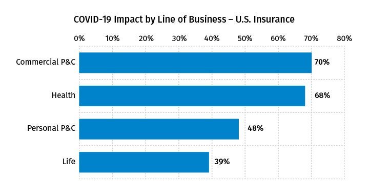 COVID-19 Impact by Line of Business – U.S. Insurance - May 2020