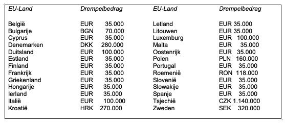drempelbedragen EU