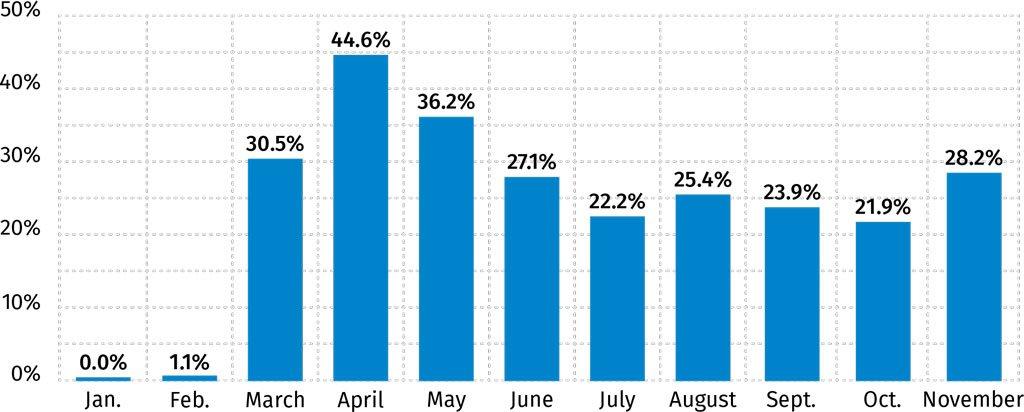 Percentage of COVID-19 Activity Among U.S. Insurance Companies