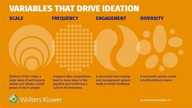 Variables that drive ideation
