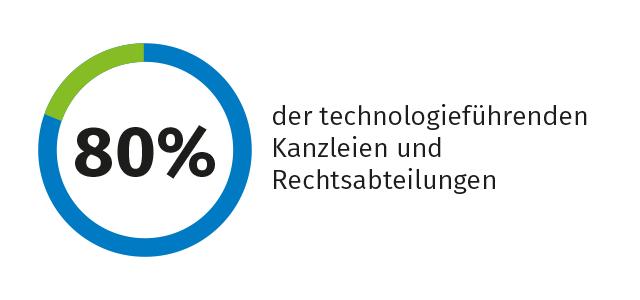 DictNow Infografik Juristen technologieführend