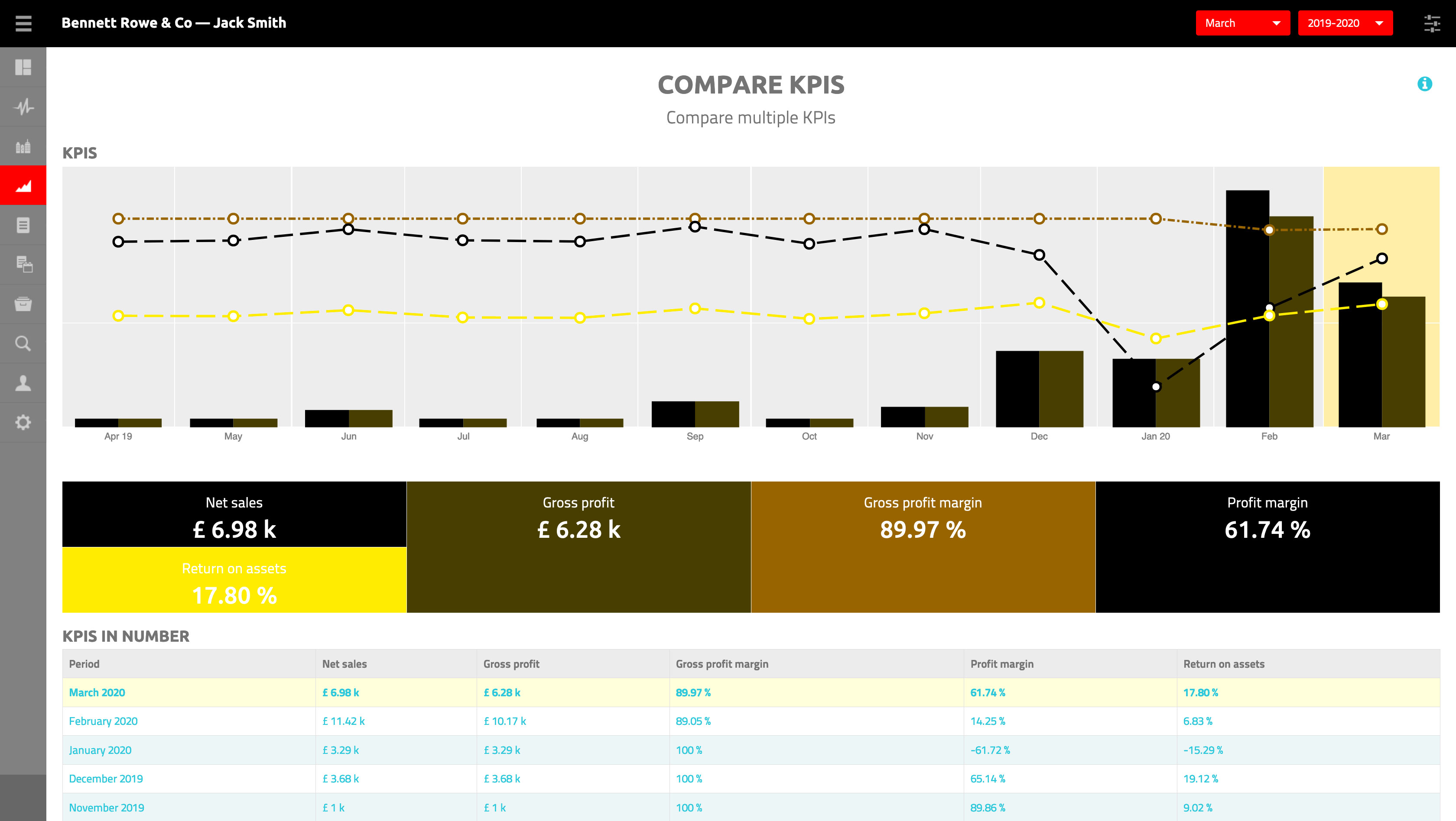 Finsit Financial Insight Software Compare KPIs