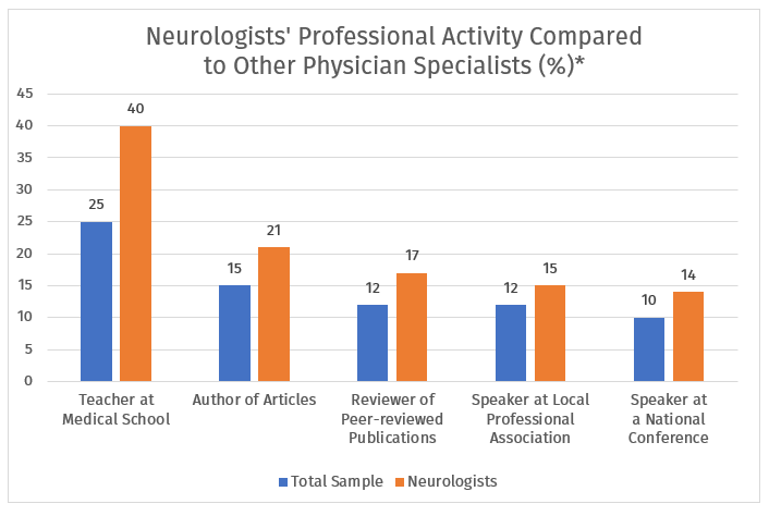 neurologists professional activity compared to other physician specialists