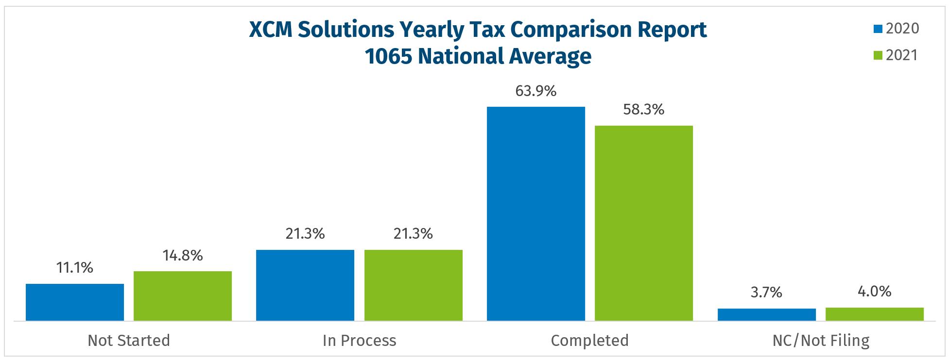 2021 tax season filing data for 1065 returns as of 08-15-2021