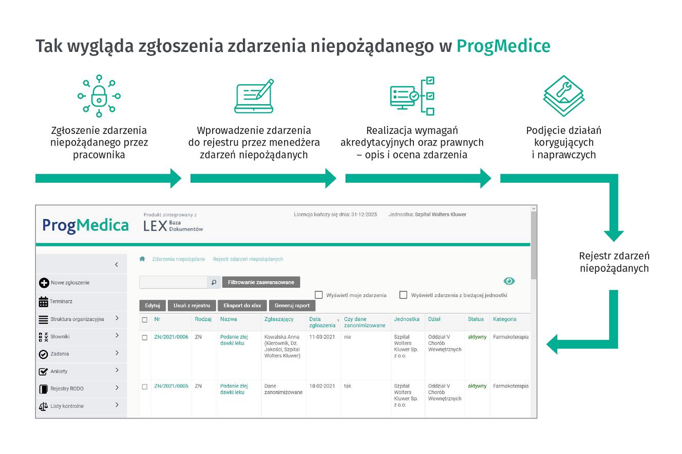 Zgłaszanie zdarzeń niepożądanych w Progmedica