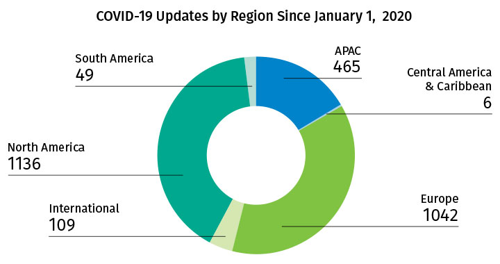 COVID-19 Updates by Region Since January 1, 2020 - April 2020