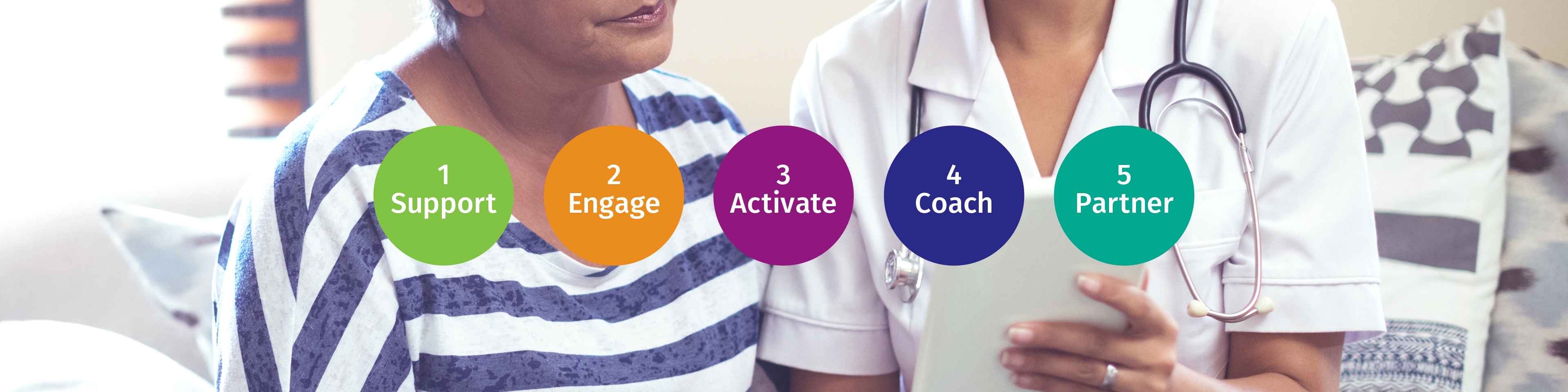 The five steps of the patient engagement maturity model