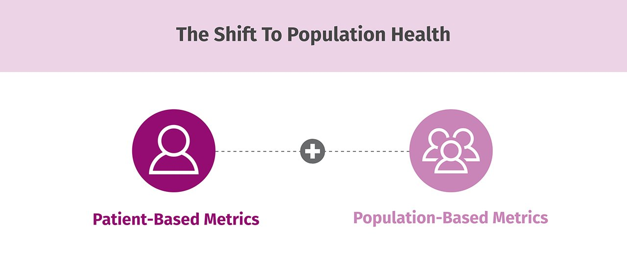The shift to population health