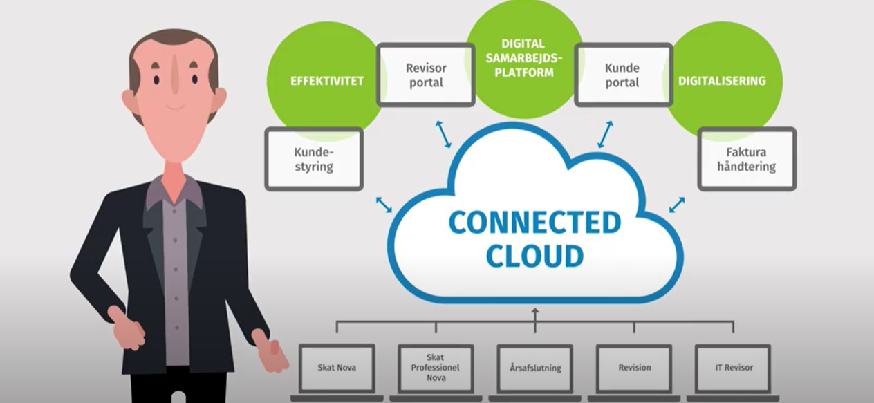 Connected cloud video