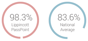 Circle graphs showing NCLEX pass rates comparing using Lippincott PassPoint (98.3%) to the national average (83.6%)