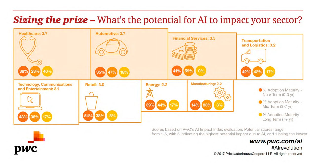 Sizing the price - What's the potential for AI to impact your sector?