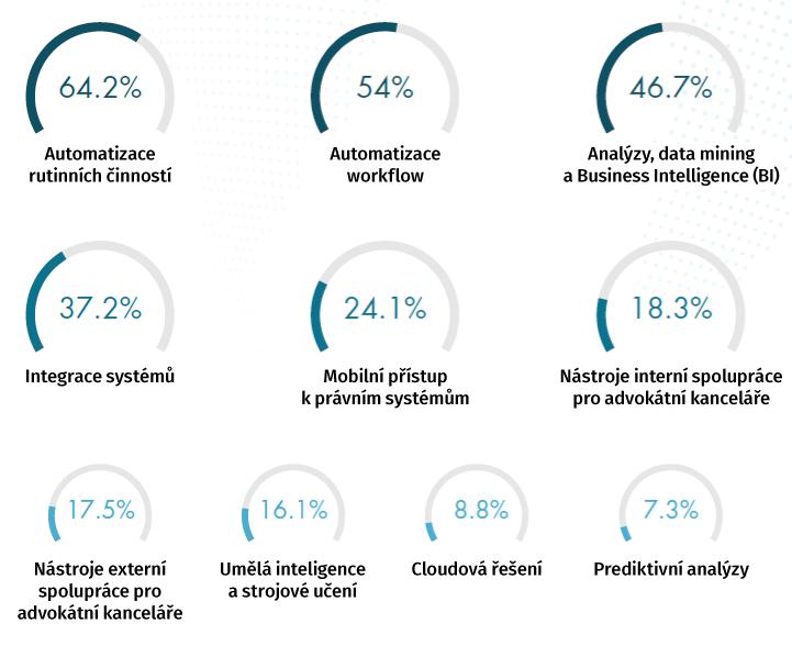 kleos-aderant-innovation-tech-cz