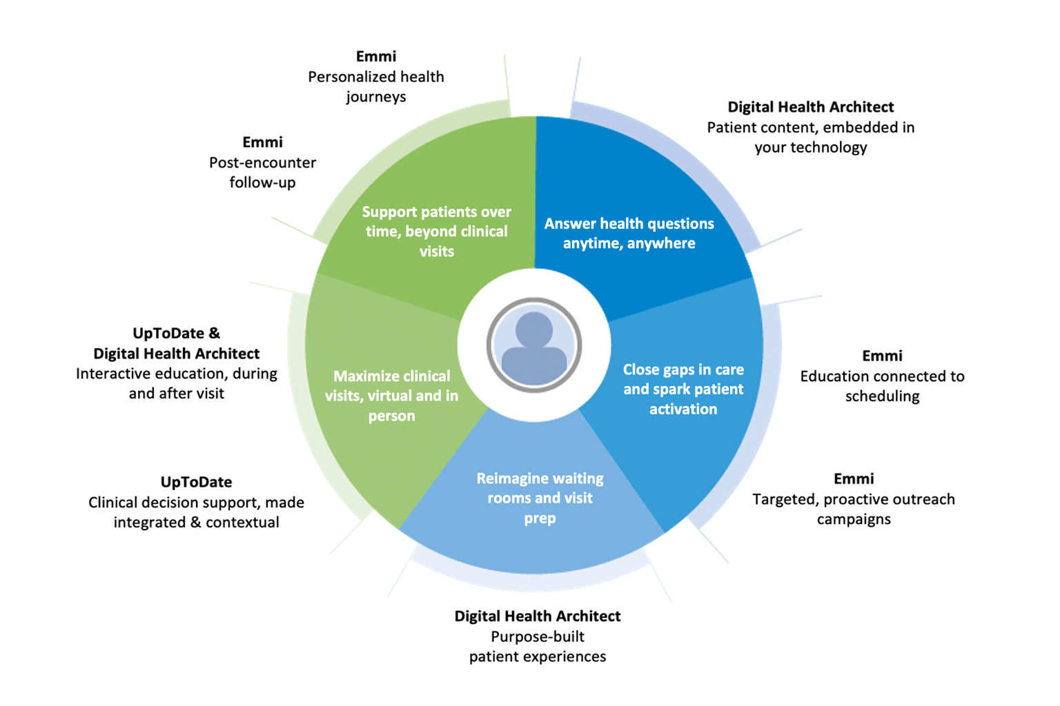 graphic showing WK solutions that support whole-person virtual health