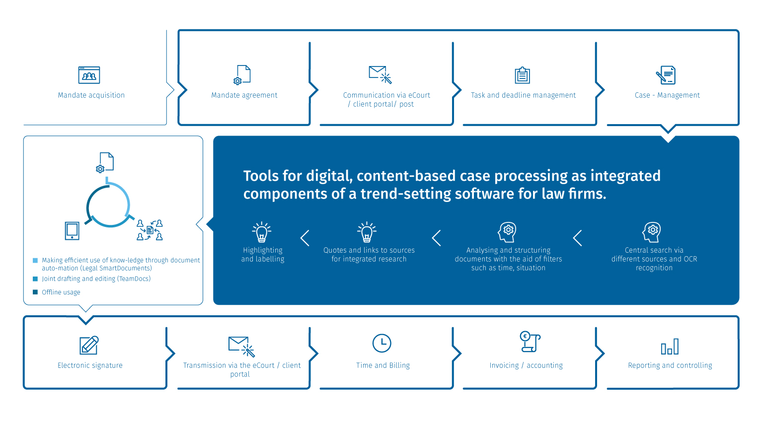 The-future-of-software-for-law-firms