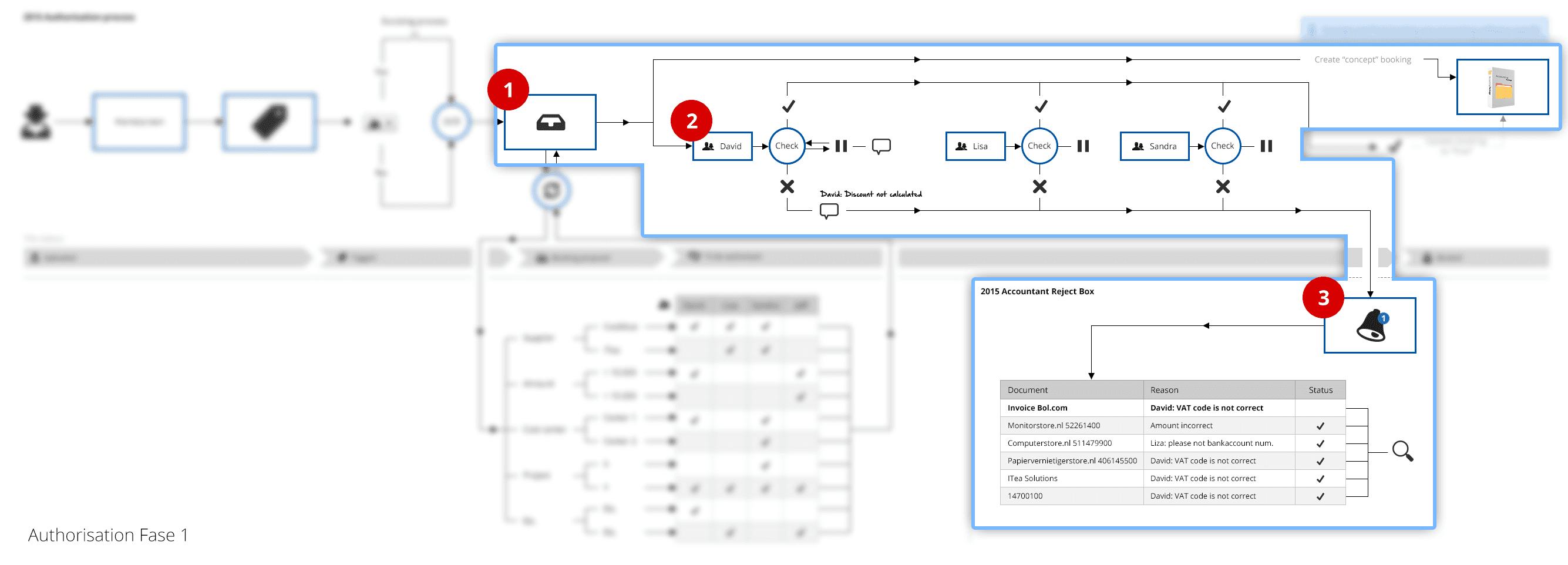 Autorisatie module
