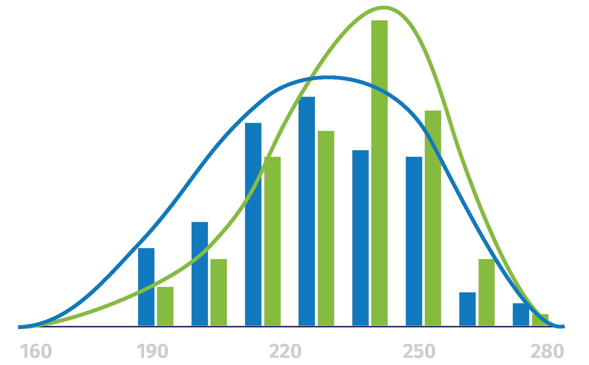 Chart illustrating Firecracker vs. non-Firecracker user average scores