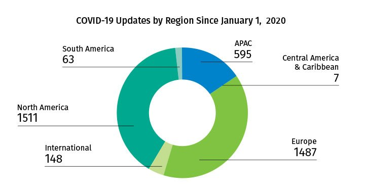 COVID-19 Updates by Region Since January 1, 2020 - May 2020