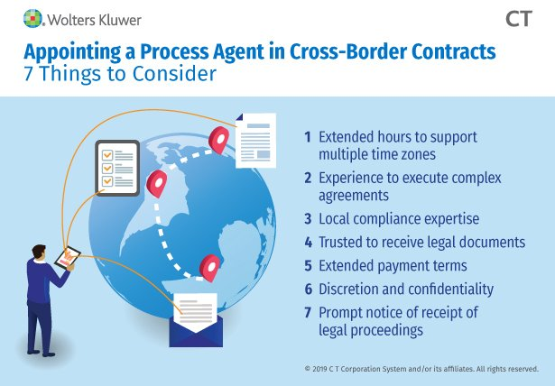 Appointing a Process Agent: 7 Things to Consider