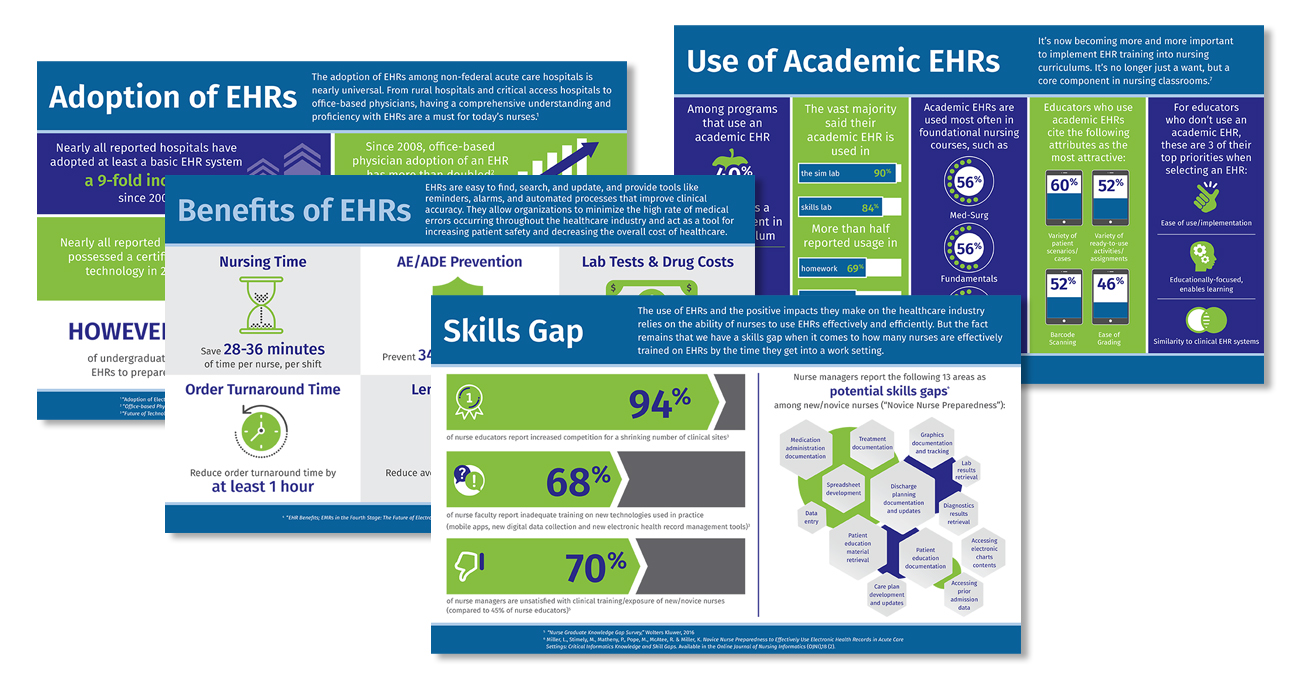 Sample infographic of usage statistics of EHRs in practice and academia