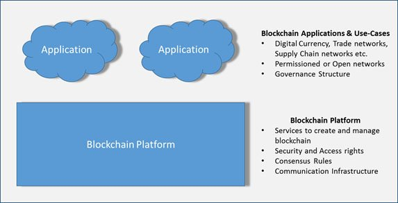 Examples of Blockchain Applications