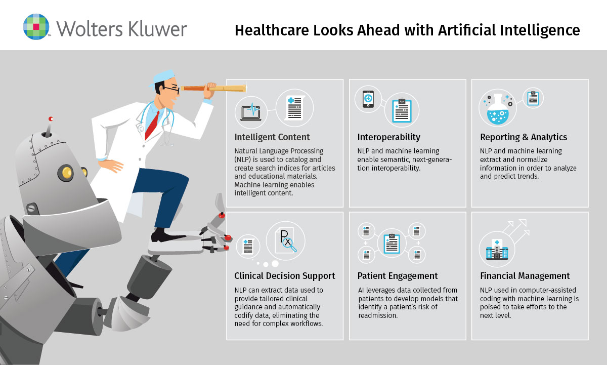 Infographic: Healthcare looks ahead with artificial intelligence