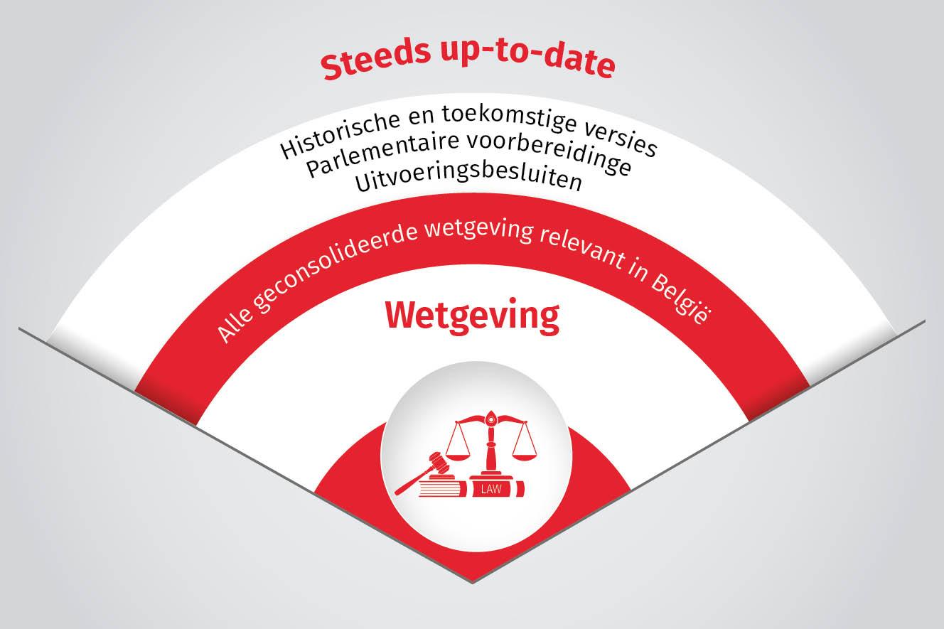 wetgeving