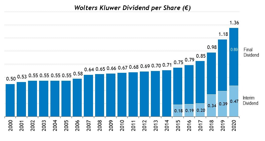 Wolters Kluwer Dividend per Share 1996-2020