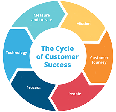 The Cycle of Customer Success