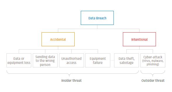 Legiway-data-breach-threats