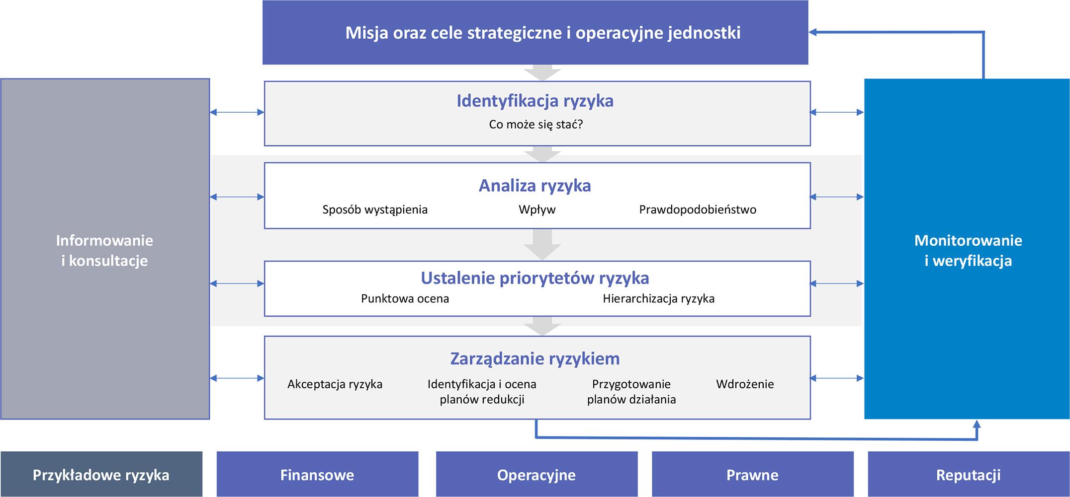 Diagram przedstawiający proces zarządzania ryzykiem jako element kontroli zarządczej