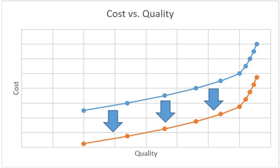 cost vs quality elm2