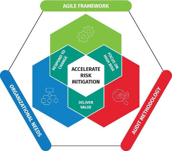 Agile Audit Accelerate Graphic