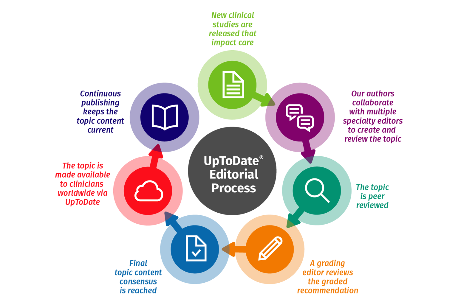 graphic of UpToDate editorial process