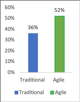 agile audit methodology