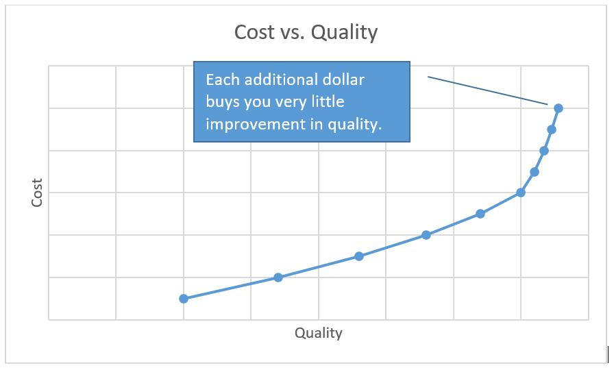 cost vs quality1