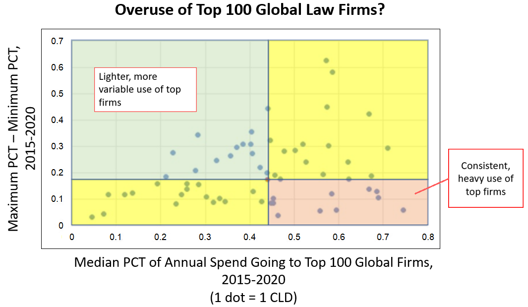 Chart showing use of top 100 firms