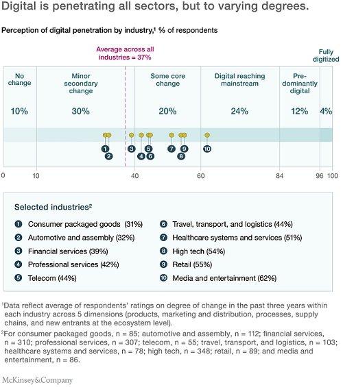 Digital is penetrating all sectors