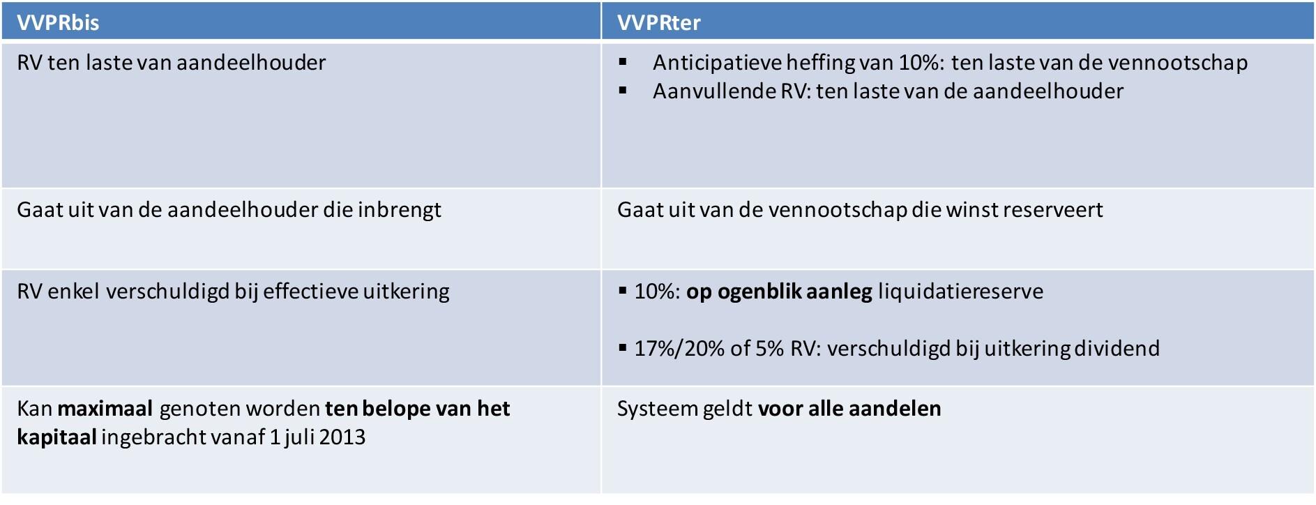Liquidatiereserves: vergelijking VVPRter versus VVPRbis