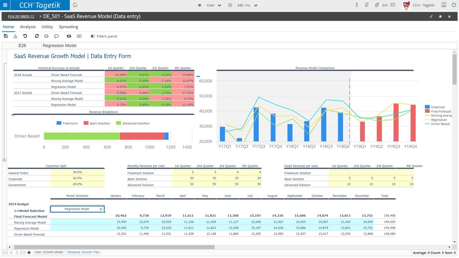 CCH Tagetik advanced analytics dashboarding