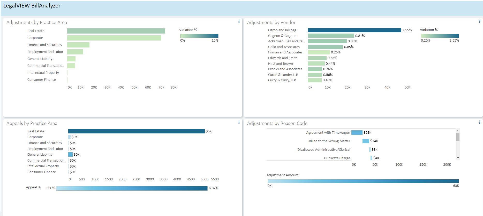 LegalVIEW dashboards