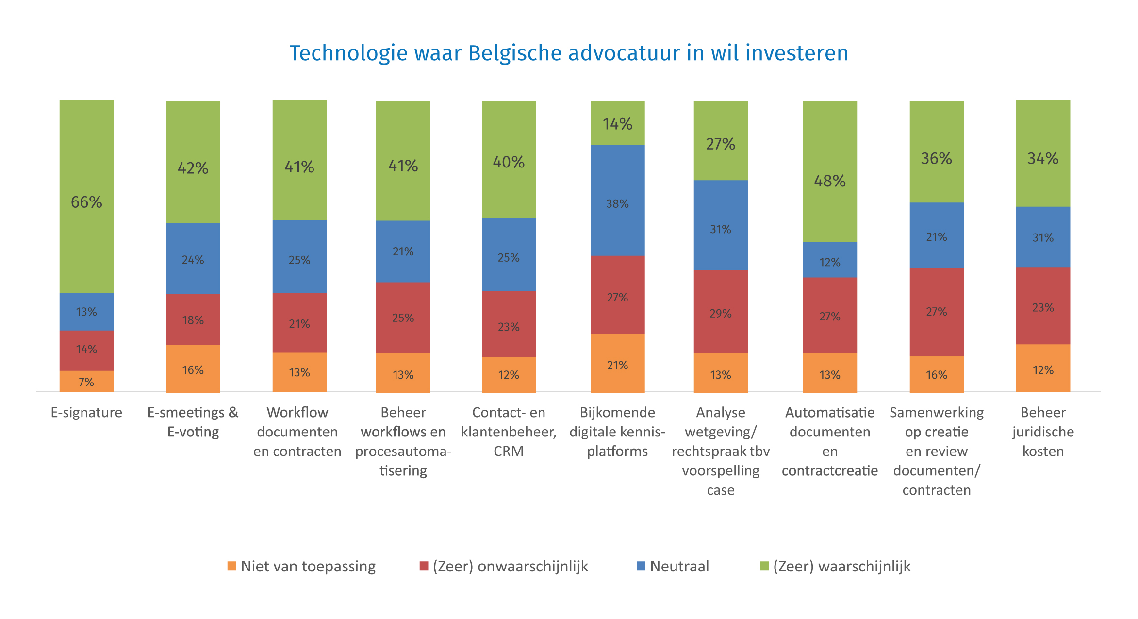 2020-Covid-Impact-Top-Technologies-BE-NL
