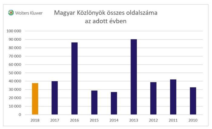 Magyar Közlönyök összes oldalszáma (2010-2018) - grafikon