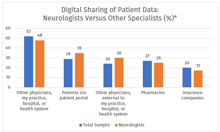 digital sharing of patient data neurologists vs other specialists