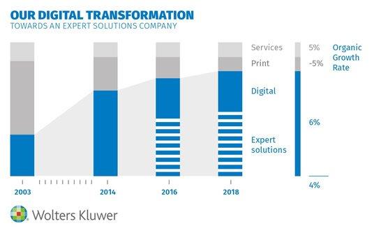 Our Digital Transformation