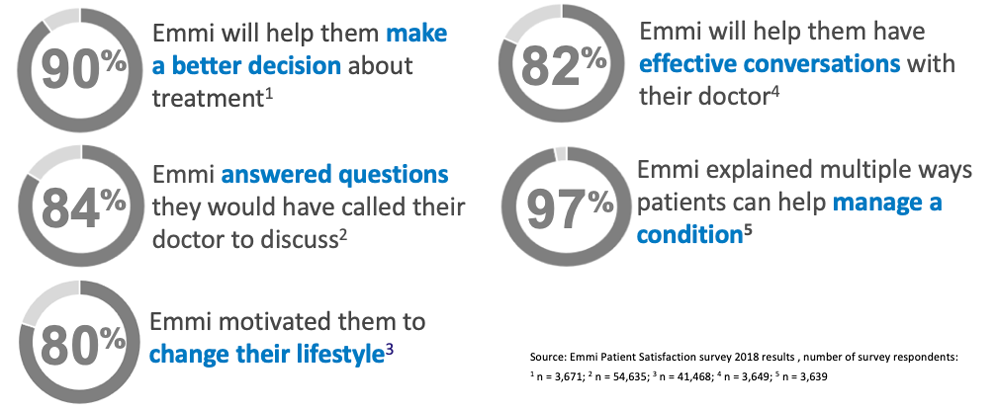 graphic with charts of primary care feedback