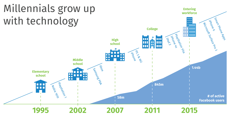 millennials-grow-up-with-technology-chart